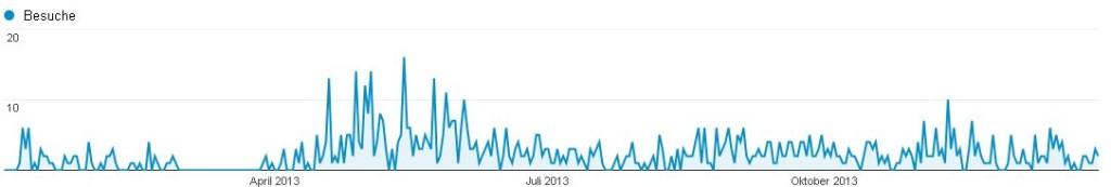 Besucherzahlen 2013