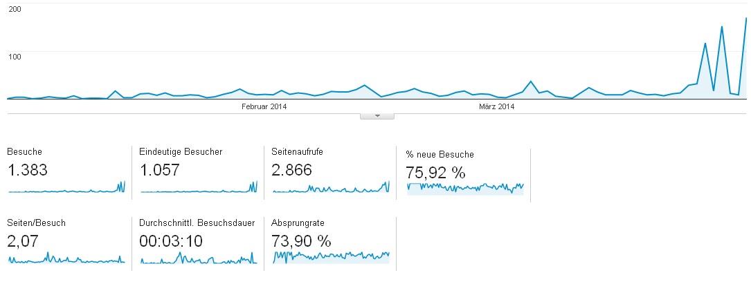 Besucherzahlen Quaral 1 2014
