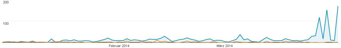 Besucherzahlen Quartal 1 2014