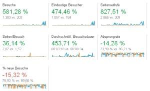 Besucherzahlen 2013/14 Vergleich quartal 1